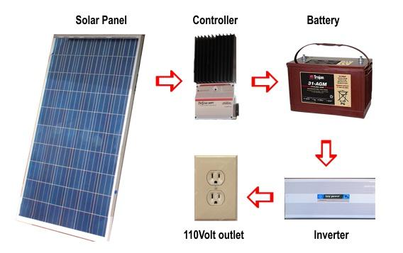 panama solar power installation. Black Bedroom Furniture Sets. Home Design Ideas